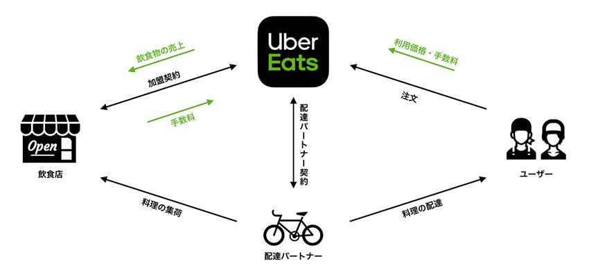 uber eats 仕組み
